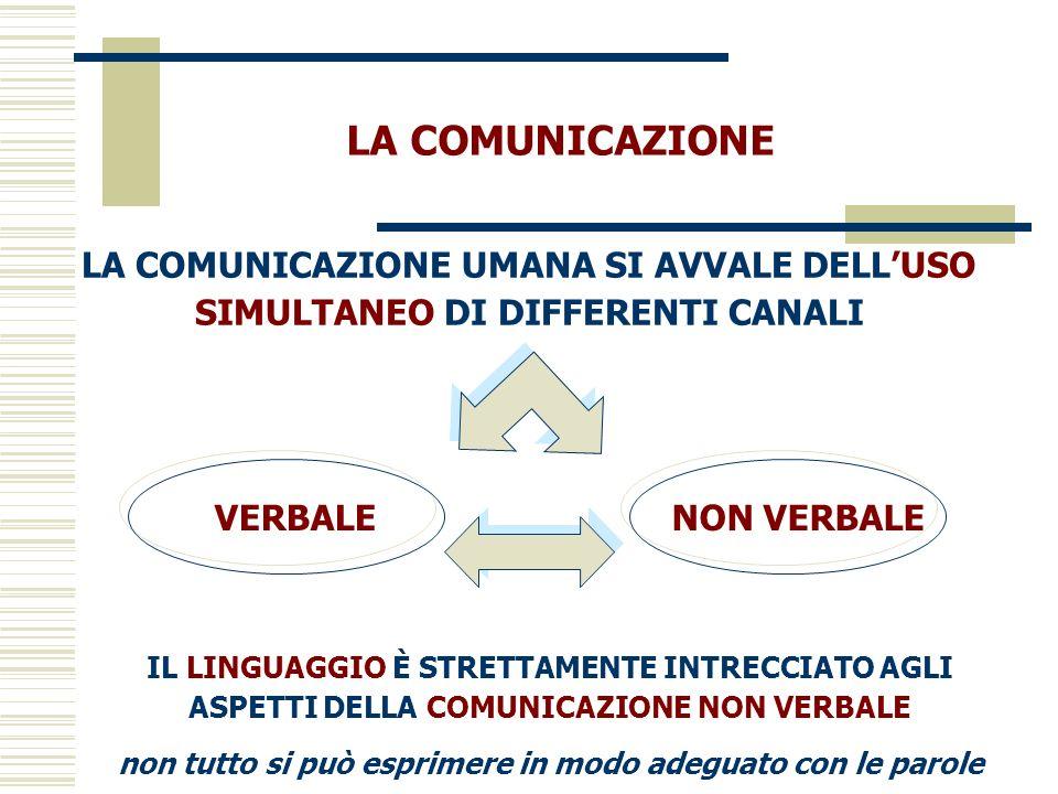 IL LINGUAGGIO È STRETTAMENTE INTRECCIATO AGLI ASPETTI DELLA COMUNICAZIONE NON VERBALE non tutto si può esprimere in modo adeguato con le parole LA COM