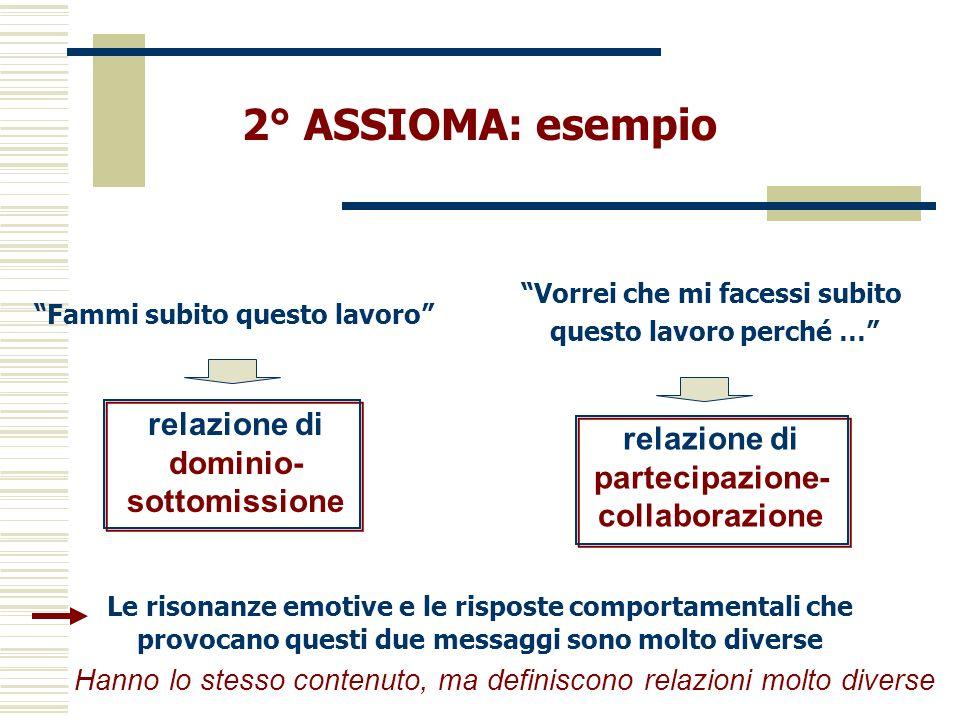 2° ASSIOMA: esempio Fammi subito questo lavoro relazione di dominio- sottomissione Le risonanze emotive e le risposte comportamentali che provocano qu