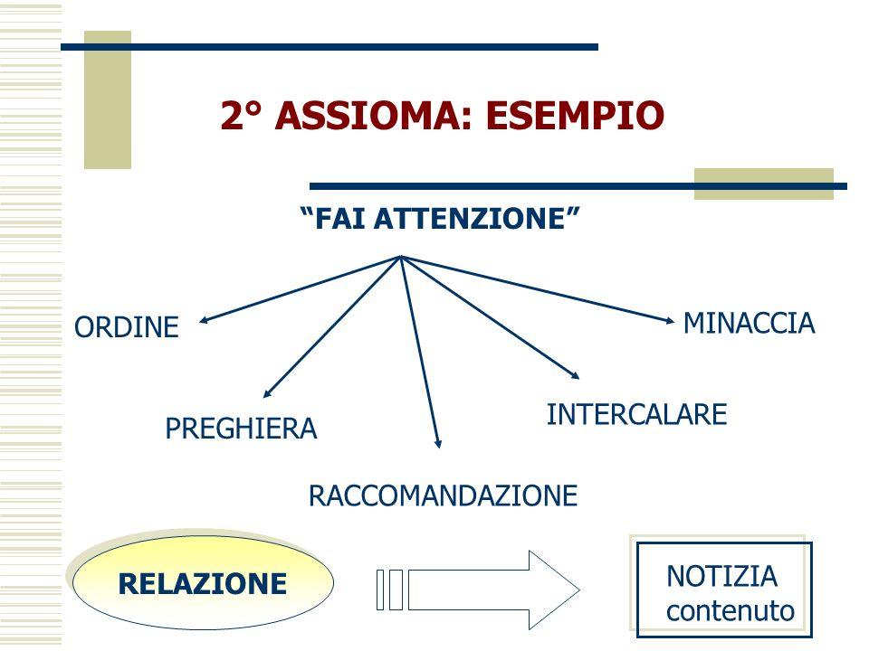 2° ASSIOMA: ESEMPIO FAI ATTENZIONE ORDINE PREGHIERA RACCOMANDAZIONE MINACCIA INTERCALARE RELAZIONE NOTIZIA contenuto