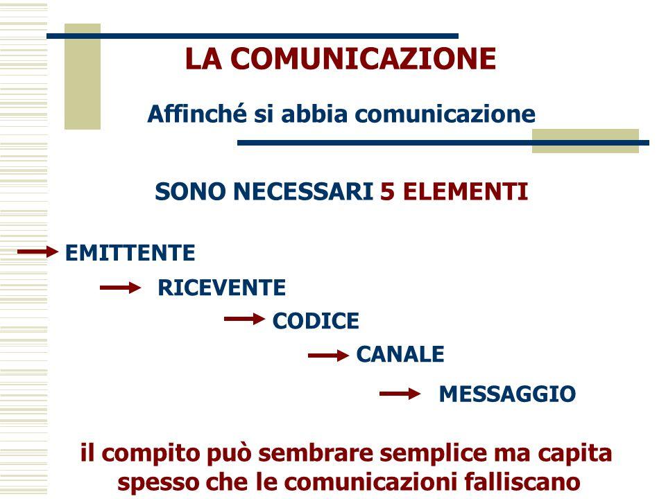 LA COMUNICAZIONE Affinché si abbia comunicazione SONO NECESSARI 5 ELEMENTI EMITTENTE RICEVENTE CODICE CANALE MESSAGGIO il compito può sembrare semplic