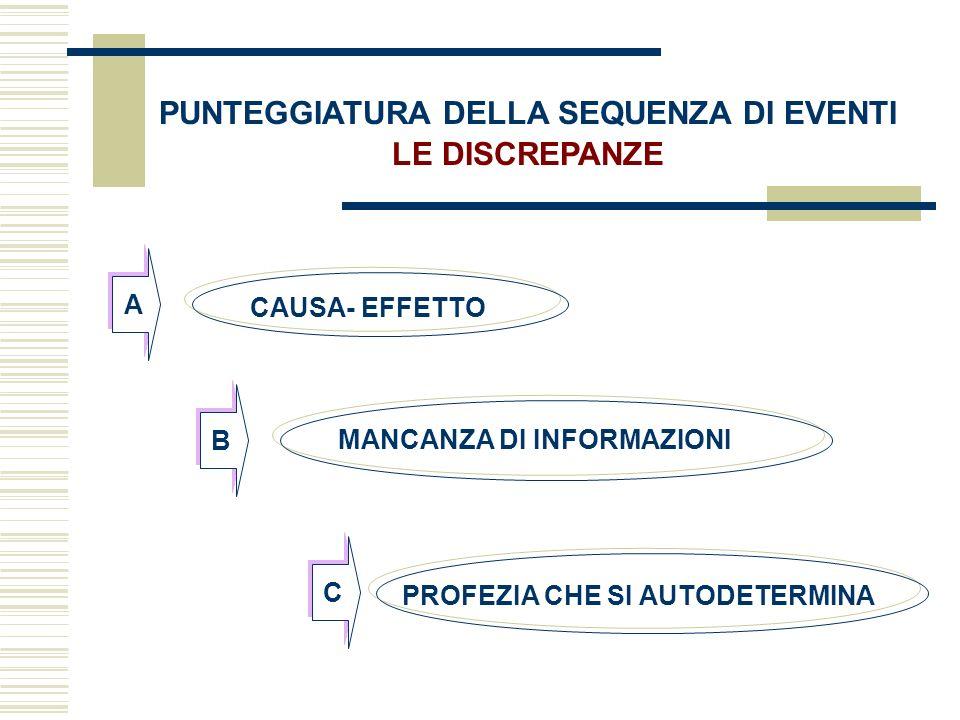 PUNTEGGIATURA DELLA SEQUENZA DI EVENTI LE DISCREPANZE CAUSA- EFFETTO MANCANZA DI INFORMAZIONI PROFEZIA CHE SI AUTODETERMINA A B C
