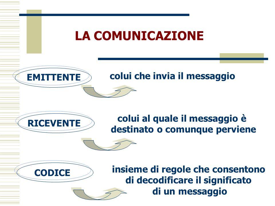 LA COMUNICAZIONE EMITTENTE colui che invia il messaggio RICEVENTE colui al quale il messaggio è destinato o comunque perviene CODICE insieme di regole