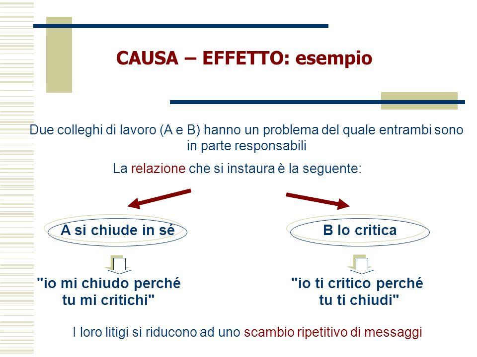 CAUSA – EFFETTO: esempio Due colleghi di lavoro (A e B) hanno un problema del quale entrambi sono in parte responsabili La relazione che si instaura è