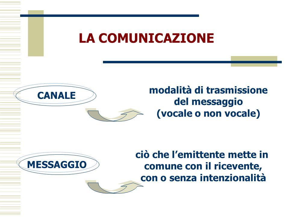 LA COMUNICAZIONE CANALE MESSAGGIO ciò che lemittente mette in comune con il ricevente, con o senza intenzionalità modalità di trasmissione del messagg