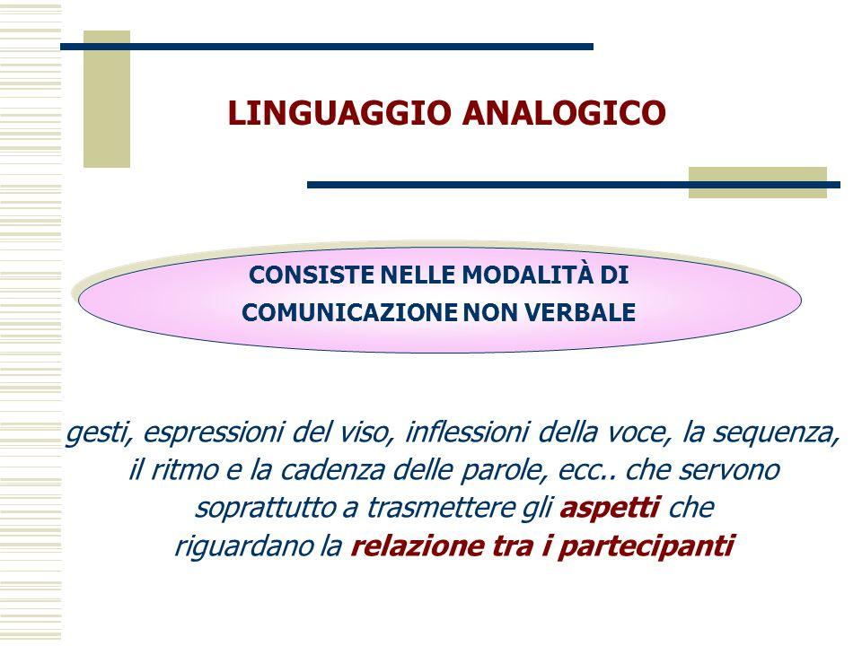LINGUAGGIO ANALOGICO CONSISTE NELLE MODALITÀ DI COMUNICAZIONE NON VERBALE gesti, espressioni del viso, inflessioni della voce, la sequenza, il ritmo e