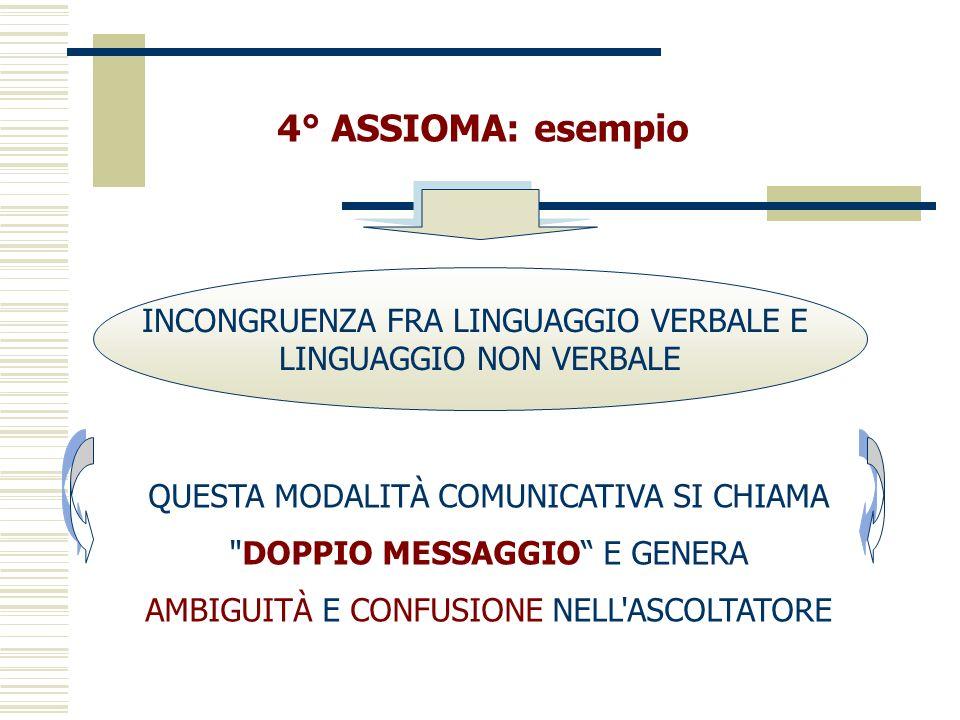 4° ASSIOMA: esempio QUESTA MODALITÀ COMUNICATIVA SI CHIAMA