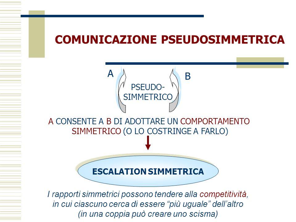 COMUNICAZIONE PSEUDOSIMMETRICA A CONSENTE A B DI ADOTTARE UN COMPORTAMENTO SIMMETRICO (O LO COSTRINGE A FARLO) I rapporti simmetrici possono tendere a