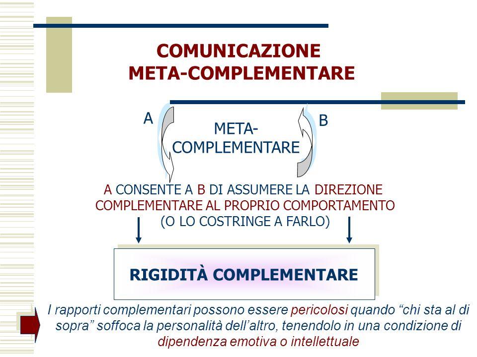 COMUNICAZIONE META-COMPLEMENTARE A B A CONSENTE A B DI ASSUMERE LA DIREZIONE COMPLEMENTARE AL PROPRIO COMPORTAMENTO (O LO COSTRINGE A FARLO) META- COM