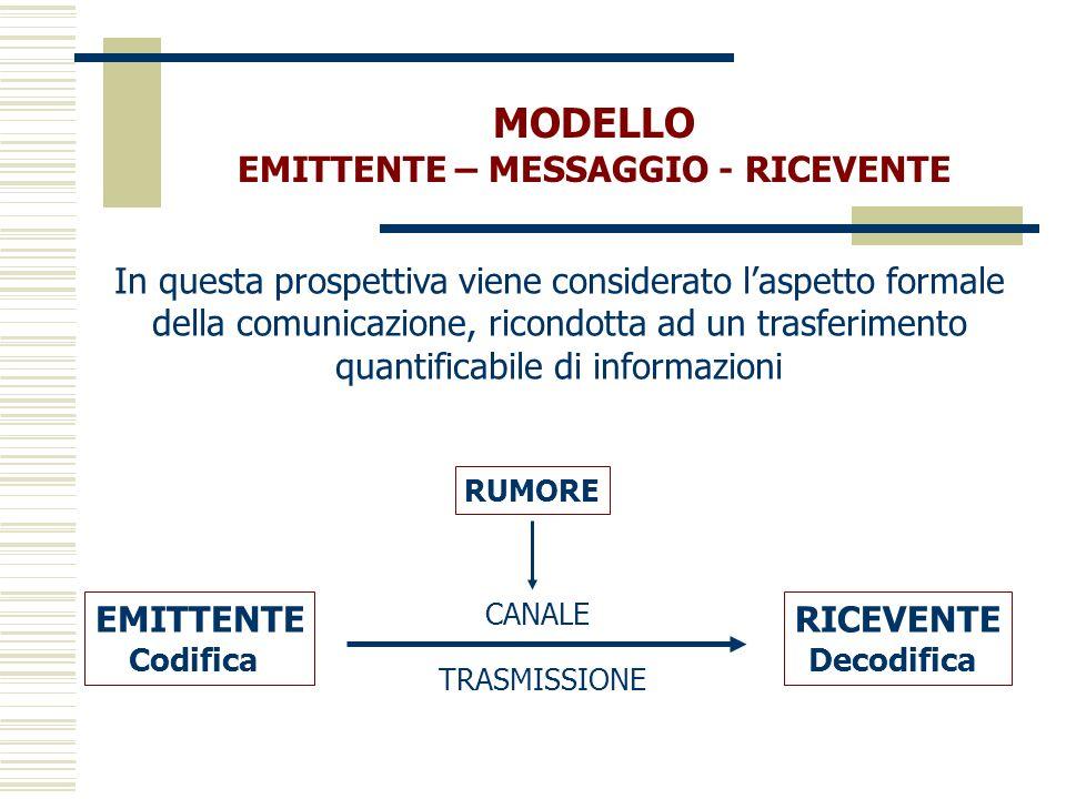MODELLO EMITTENTE – MESSAGGIO - RICEVENTE In questa prospettiva viene considerato laspetto formale della comunicazione, ricondotta ad un trasferimento