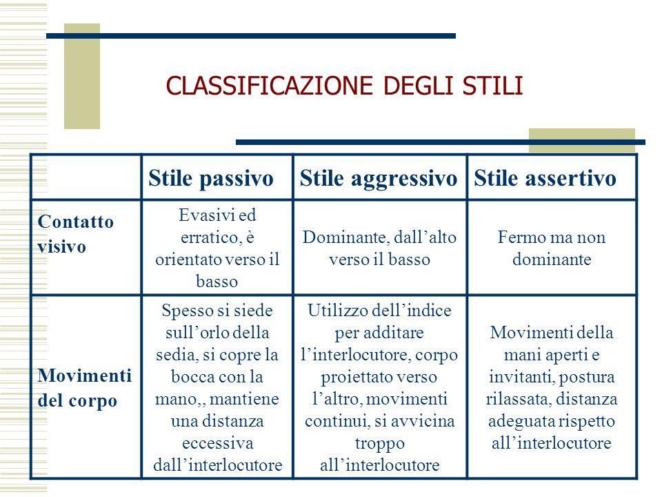 Stile passivoStile aggressivoStile assertivo Contatto visivo Evasivi ed erratico, è orientato verso il basso Dominante, dallalto verso il basso Fermo