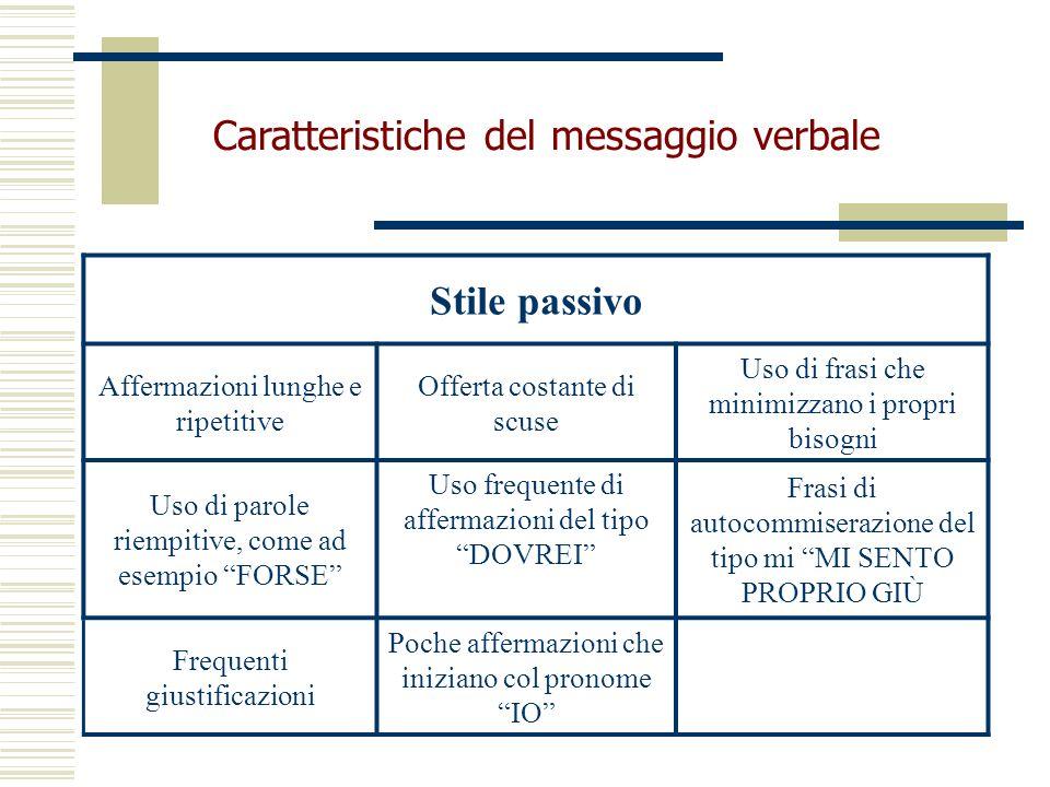 Caratteristiche del messaggio verbale Stile passivo Affermazioni lunghe e ripetitive Offerta costante di scuse Uso di frasi che minimizzano i propri b