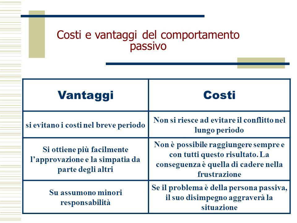 Costi e vantaggi del comportamento passivo VantaggiCosti si evitano i costi nel breve periodo Non si riesce ad evitare il conflitto nel lungo periodo