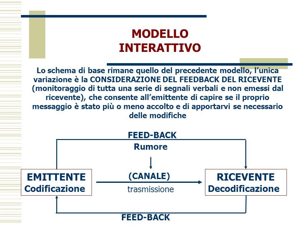 MODELLO INTERATTIVO Lo schema di base rimane quello del precedente modello, lunica variazione è la CONSIDERAZIONE DEL FEEDBACK DEL RICEVENTE (monitora