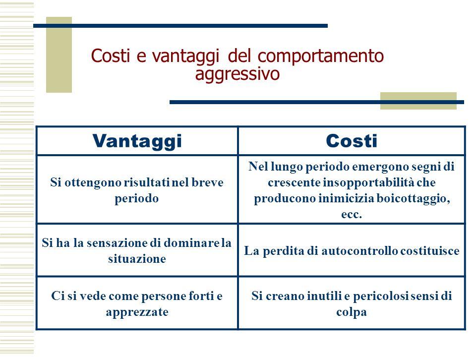 Costi e vantaggi del comportamento aggressivo VantaggiCosti Si ottengono risultati nel breve periodo Nel lungo periodo emergono segni di crescente ins