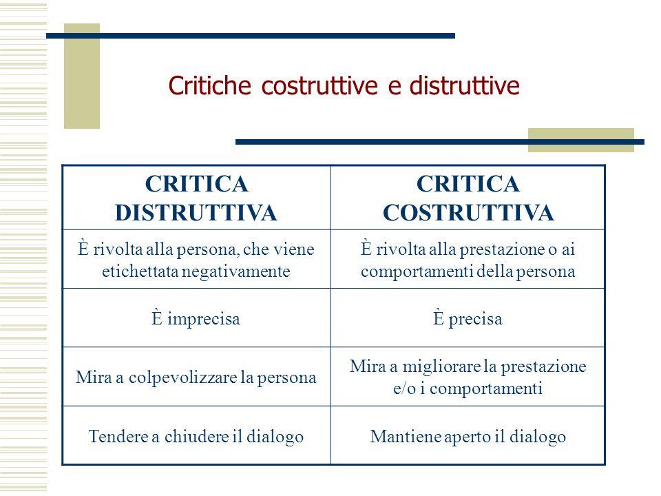 CRITICA DISTRUTTIVA CRITICA COSTRUTTIVA È rivolta alla persona, che viene etichettata negativamente È rivolta alla prestazione o ai comportamenti dell