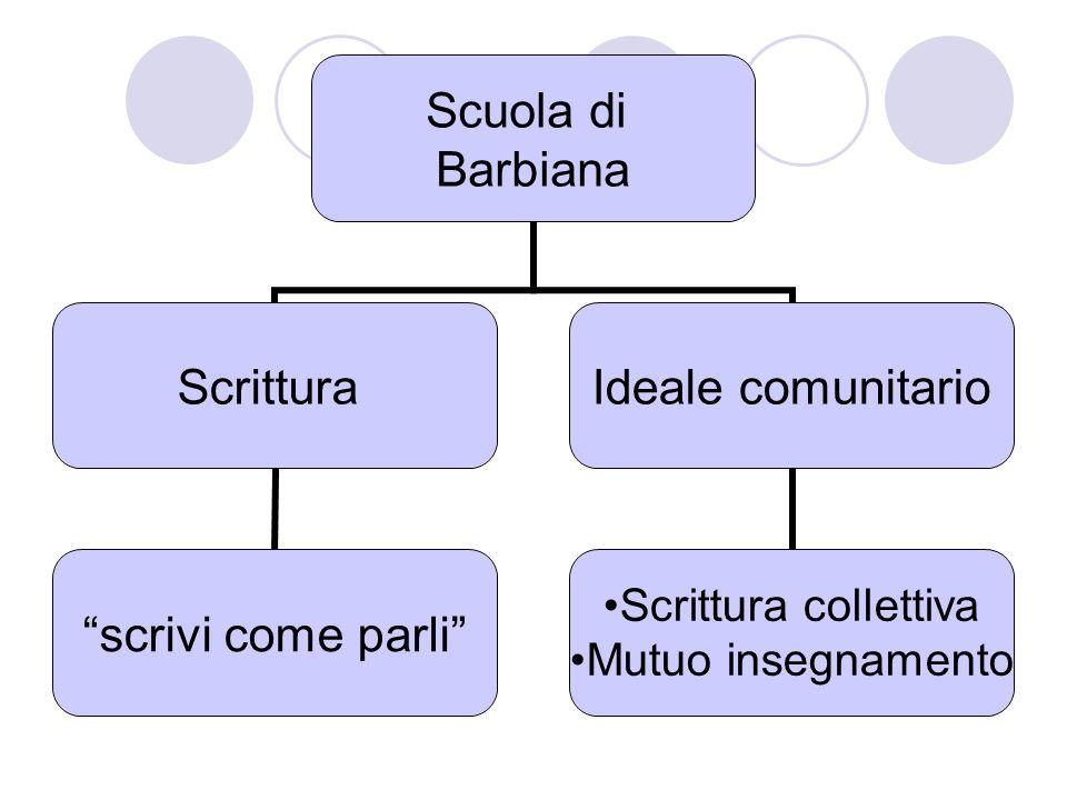 Scuola di Barbiana Scrittura scrivi come parli Ideale comunitario Scrittura collettiva Mutuo insegnamento