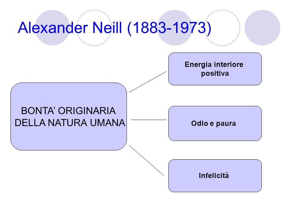 Alexander Neill (1883-1973) BONTA ORIGINARIA DELLA NATURA UMANA Energia interiore positiva Odio e paura Infelicità