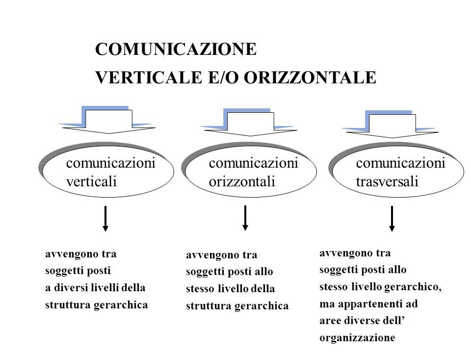 COMUNICAZIONE VERTICALE E/O ORIZZONTALE comunicazioni verticali comunicazioni verticali comunicazioni orizzontali comunicazioni orizzontali comunicazi