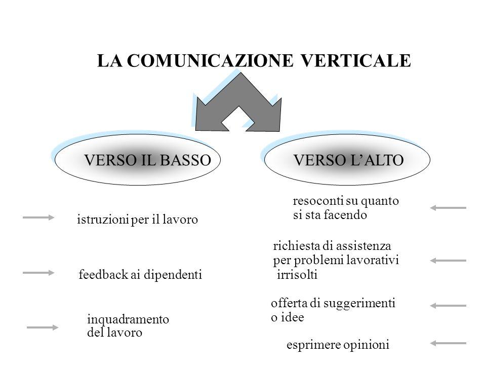 LA COMUNICAZIONE VERTICALE VERSO IL BASSO VERSO LALTO istruzioni per il lavoro feedback ai dipendenti inquadramento del lavoro esprimere opinioni offe