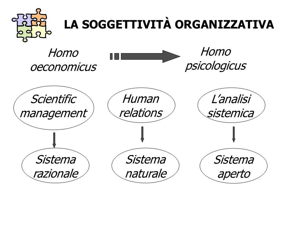 LA SOGGETTIVITÀ ORGANIZZATIVA Homo oeconomicus Homo psicologicus Scientific management Human relations Lanalisi sistemica Sistema razionale Sistema na