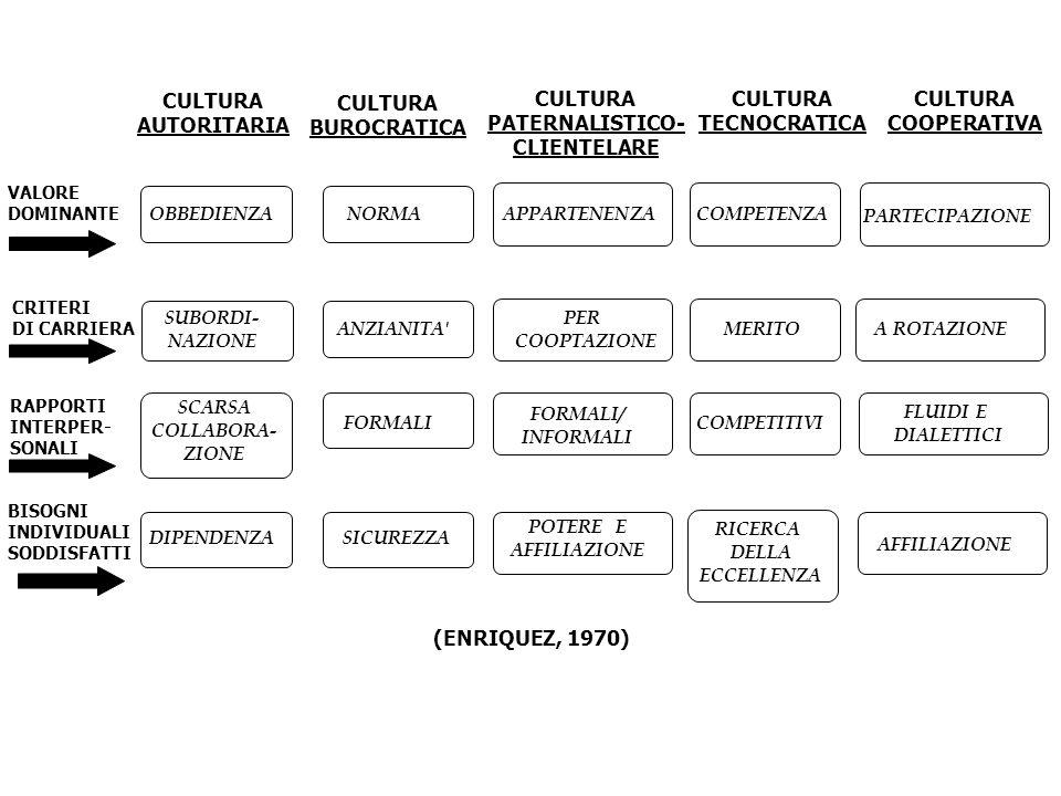 (ENRIQUEZ, 1970) VALORE DOMINANTE OBBEDIENZA CRITERI DI CARRIERA SUBORDI- NAZIONE RAPPORTI INTERPER- SONALI SCARSA COLLABORA- ZIONE BISOGNI INDIVIDUAL
