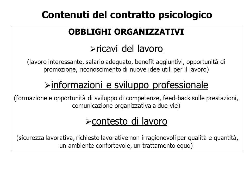 Contenuti del contratto psicologico OBBLIGHI ORGANIZZATIVI ricavi del lavoro (lavoro interessante, salario adeguato, benefit aggiuntivi, opportunità d