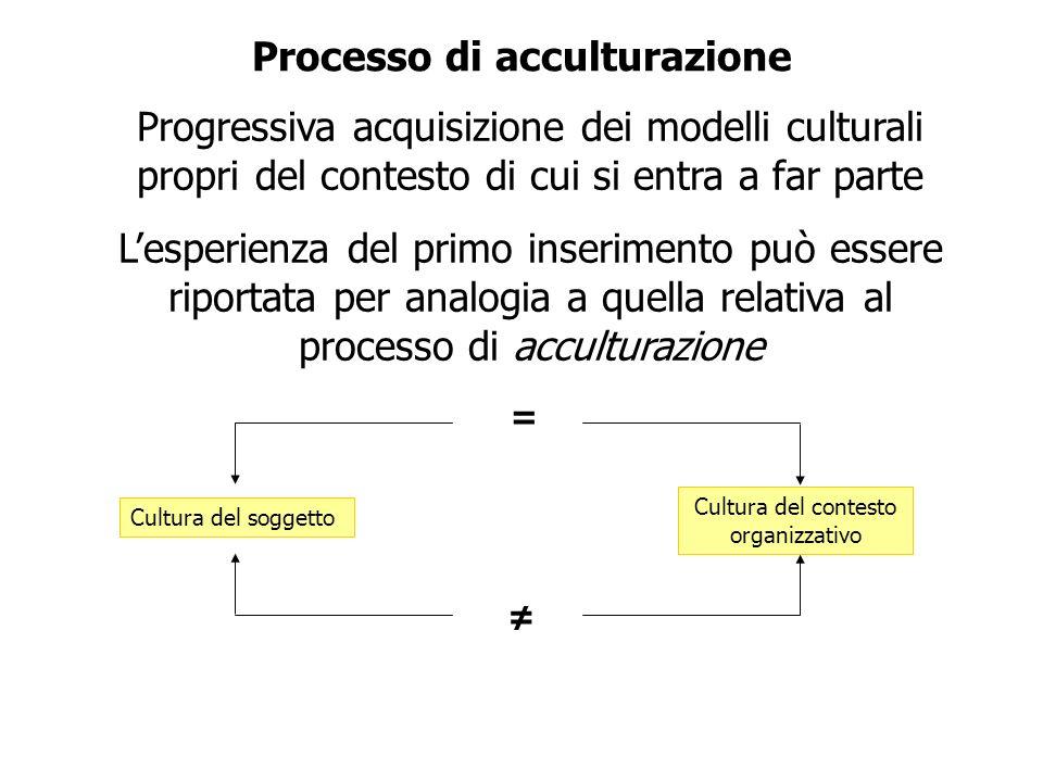 Processo di acculturazione Progressiva acquisizione dei modelli culturali propri del contesto di cui si entra a far parte Lesperienza del primo inseri