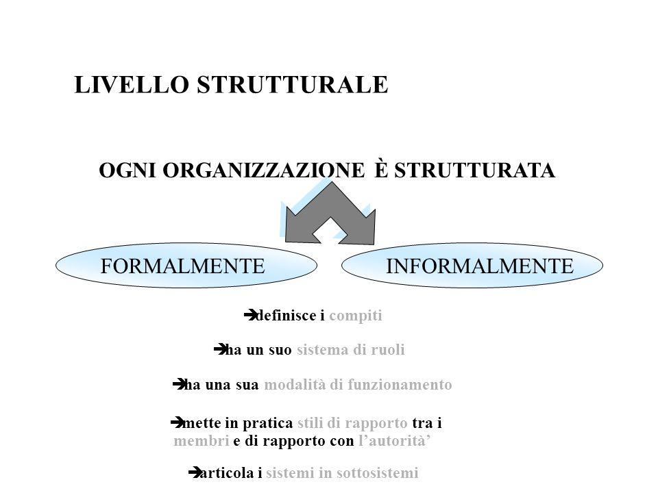 LIVELLO STRUTTURALE OGNI ORGANIZZAZIONE È STRUTTURATA FORMALMENTEINFORMALMENTE definisce i compiti ha un suo sistema di ruoli ha una sua modalità di f