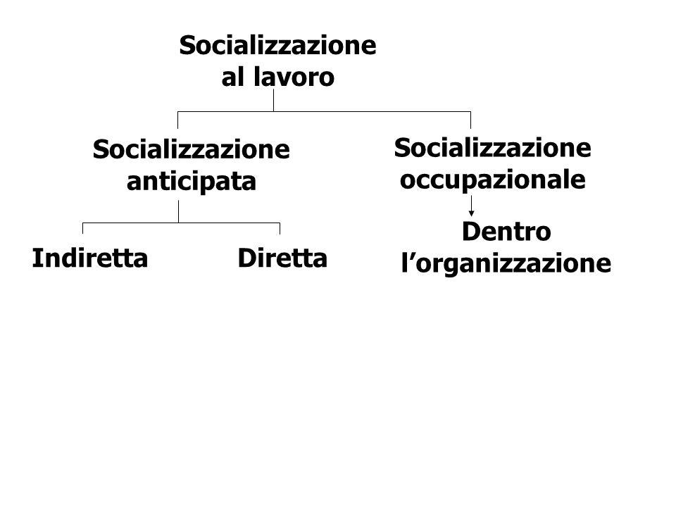 Socializzazione al lavoro Socializzazione anticipata IndirettaDiretta Socializzazione occupazionale Dentro lorganizzazione