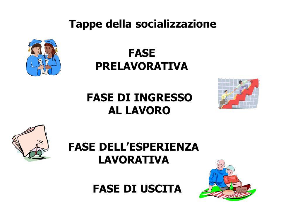 FASE PRELAVORATIVA FASE DI INGRESSO AL LAVORO FASE DI USCITA FASE DELLESPERIENZA LAVORATIVA Tappe della socializzazione