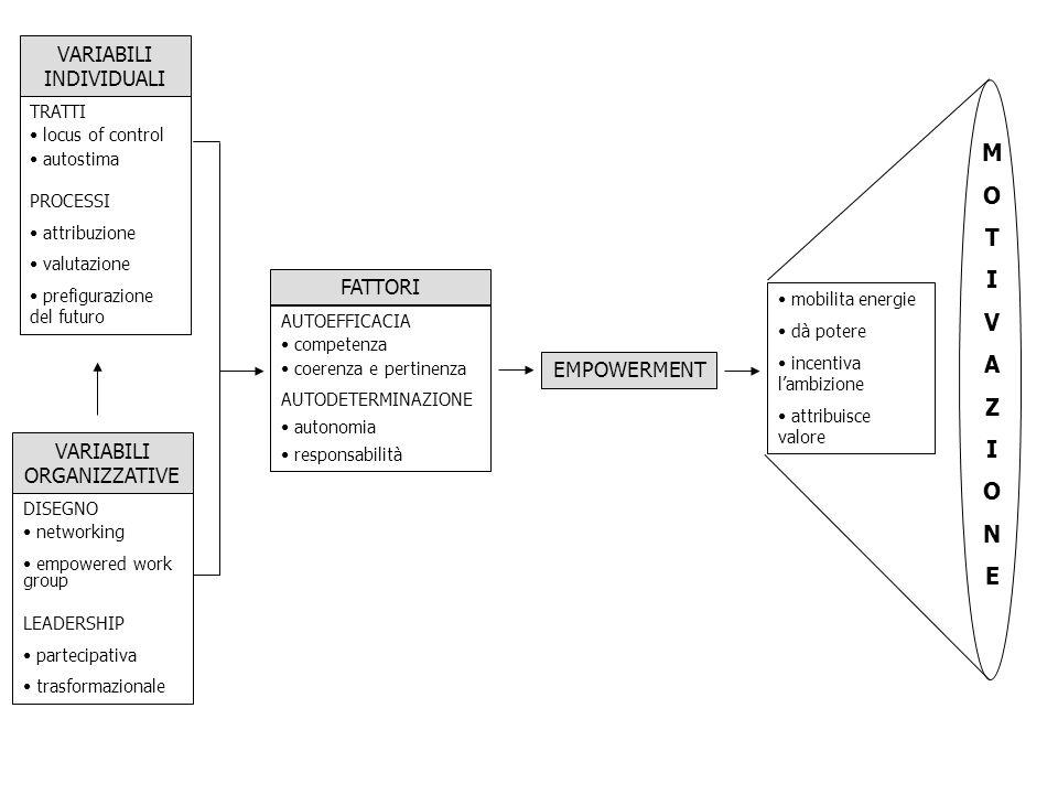 VARIABILI INDIVIDUALI TRATTI locus of control autostima PROCESSI attribuzione valutazione prefigurazione del futuro VARIABILI ORGANIZZATIVE DISEGNO ne