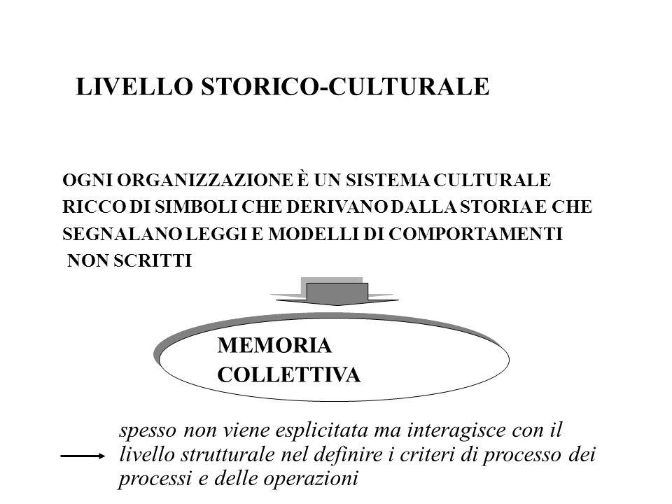 Processo di acculturazione Progressiva acquisizione dei modelli culturali propri del contesto di cui si entra a far parte Lesperienza del primo inserimento può essere riportata per analogia a quella relativa al processo di acculturazione Cultura del soggetto Cultura del contesto organizzativo =