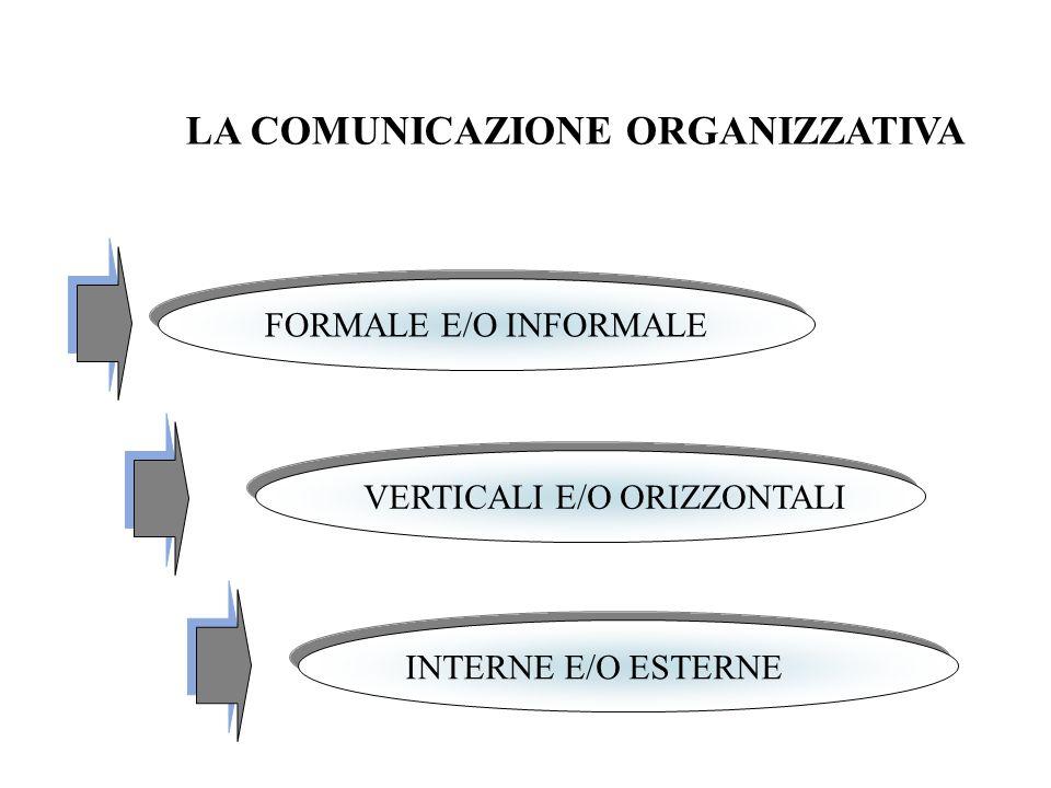 LA COMUNICAZIONE ORGANIZZATIVA FORMALE E/O INFORMALE VERTICALI E/O ORIZZONTALI INTERNE E/O ESTERNE