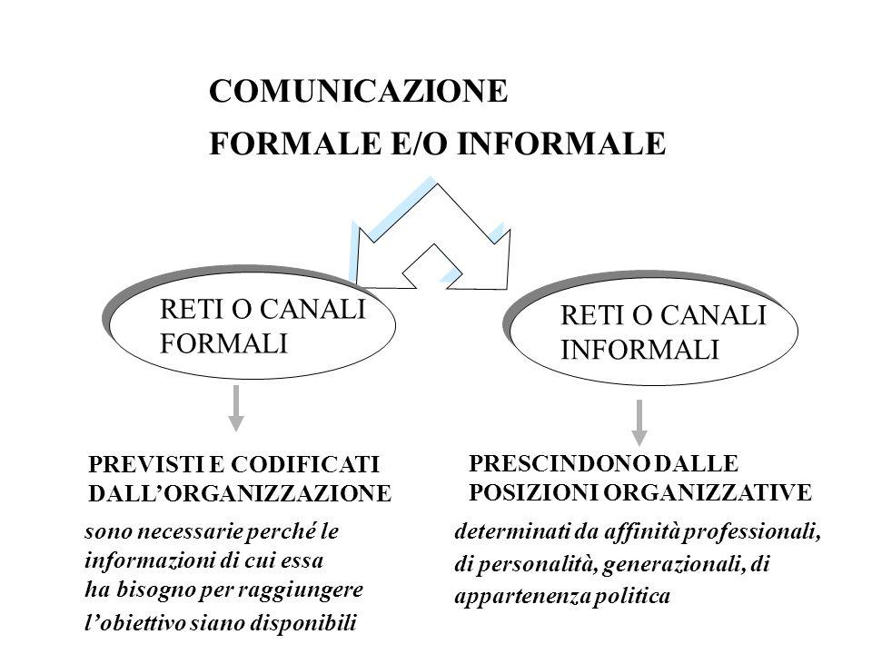 COMUNICAZIONE FORMALE E/O INFORMALE RETI O CANALI FORMALI RETI O CANALI FORMALI RETI O CANALI INFORMALI RETI O CANALI INFORMALI sono necessarie perché
