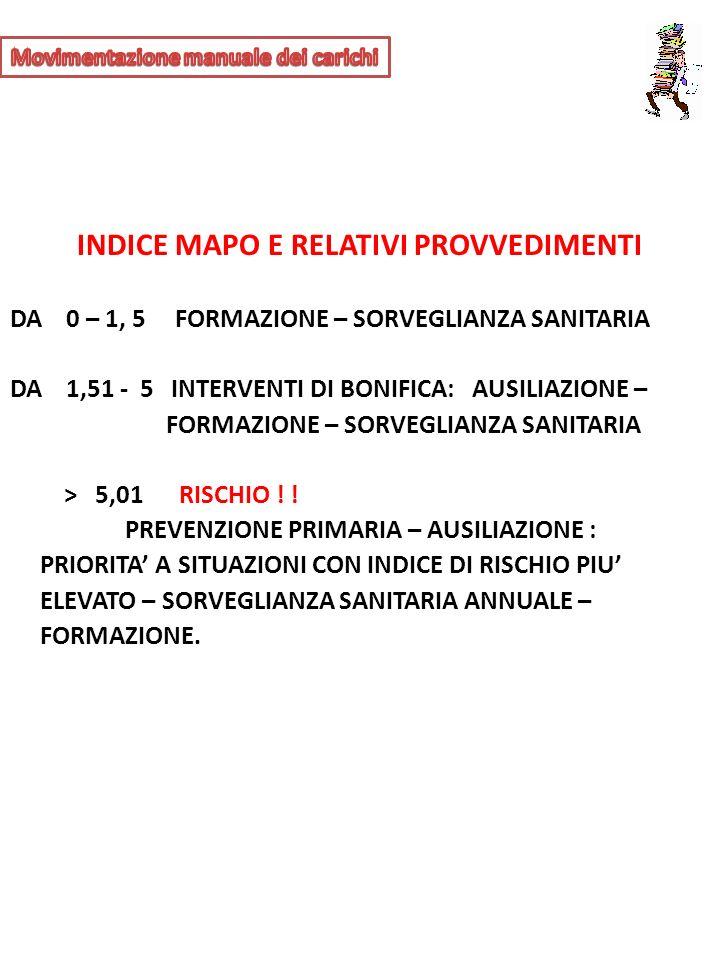 INDICE MAPO E RELATIVI PROVVEDIMENTI DA 0 – 1, 5 FORMAZIONE – SORVEGLIANZA SANITARIA DA 1,51 - 5 INTERVENTI DI BONIFICA: AUSILIAZIONE – FORMAZIONE – S