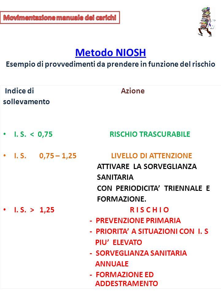 Indice di Azione sollevamento I. S. < 0,75 RISCHIO TRASCURABILE I. S. 0,75 – 1,25 LIVELLO DI ATTENZIONE ATTIVARE LA SORVEGLIANZA SANITARIA CON PERIODI