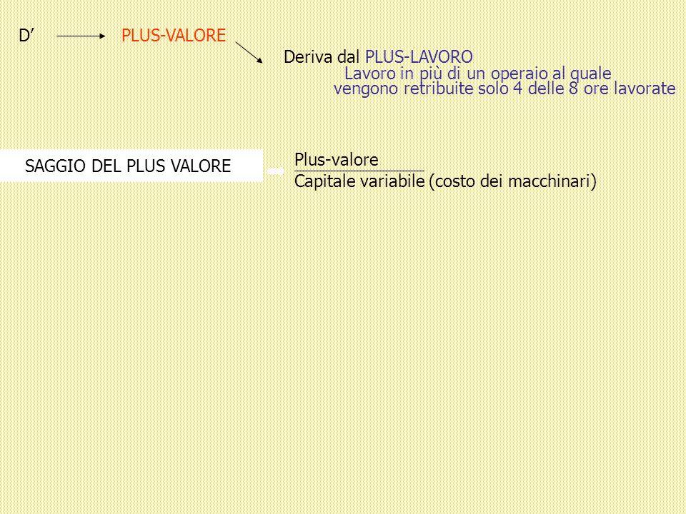 DPLUS-VALORE Deriva dal PLUS-LAVORO Lavoro in più di un operaio al quale vengono retribuite solo 4 delle 8 ore lavorate SAGGIO DEL PLUS VALORE Plus-valore Capitale variabile (costo dei macchinari)