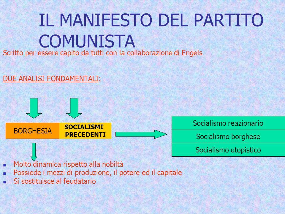 IL MANIFESTO DEL PARTITO COMUNISTA Scritto per essere capito da tutti con la collaborazione di Engels DUE ANALISI FONDAMENTALI: Molto dinamica rispetto alla nobiltà Possiede i mezzi di produzione, il potere ed il capitale Si sostituisce al feudatario BORGHESIA SOCIALISMI PRECEDENTI Socialismo reazionario Socialismo borghese Socialismo utopistico