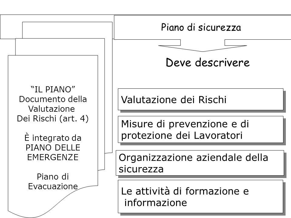 145 IL PIANO Documento della Valutazione Dei Rischi (art.