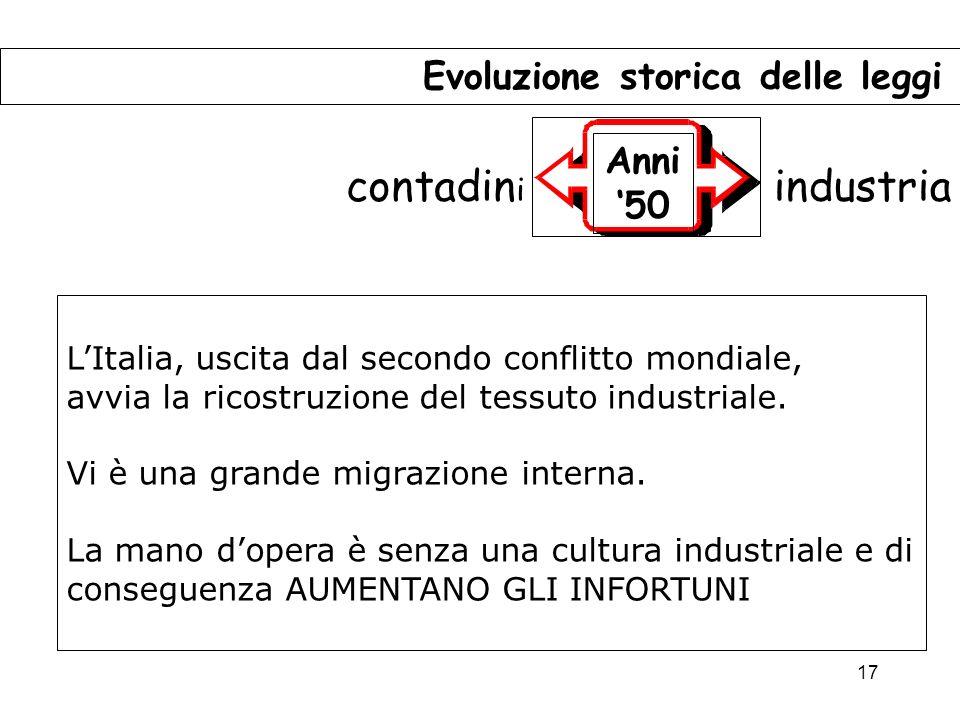 17 Evoluzione storica delle leggi Anni 50 contadin i industria LItalia, uscita dal secondo conflitto mondiale, avvia la ricostruzione del tessuto industriale.