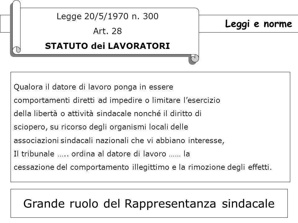 24 Leggi e norme Legge 20/5/1970 n.300 Art. 28 STATUTO dei LAVORATORI Legge 20/5/1970 n.