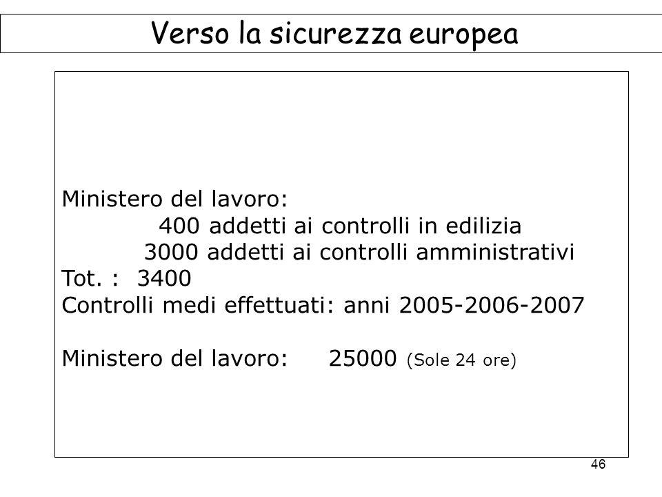 46 Verso la sicurezza europea Ministero del lavoro: 400 addetti ai controlli in edilizia 3000 addetti ai controlli amministrativi Tot.