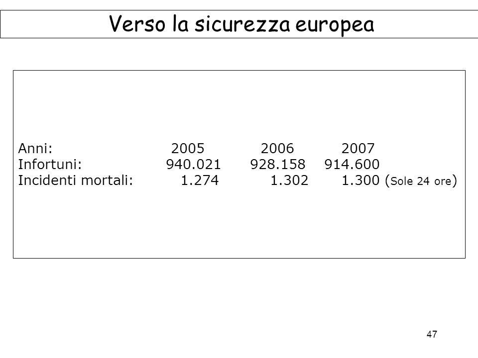 47 Verso la sicurezza europea Anni: 2005 2006 2007 Infortuni: 940.021 928.158 914.600 Incidenti mortali: 1.274 1.302 1.300 ( Sole 24 ore )