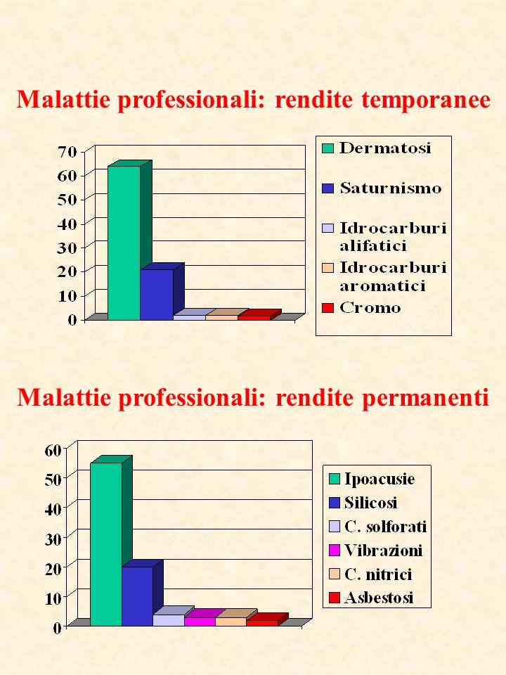 Malattie professionali: rendite temporanee Malattie professionali: rendite permanenti