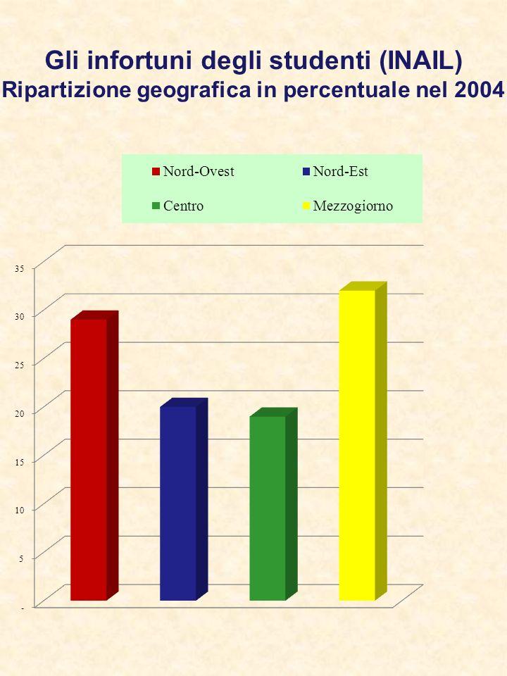 Gli infortuni degli studenti (INAIL) Ripartizione geografica in percentuale nel 2004
