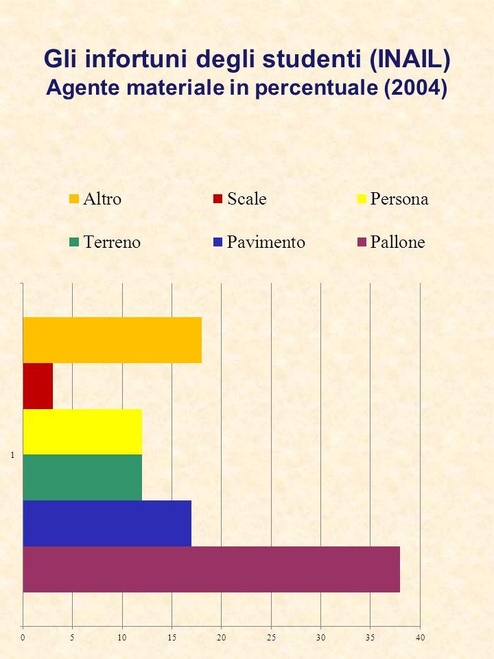 Gli infortuni degli studenti (INAIL) Agente materiale in percentuale (2004)