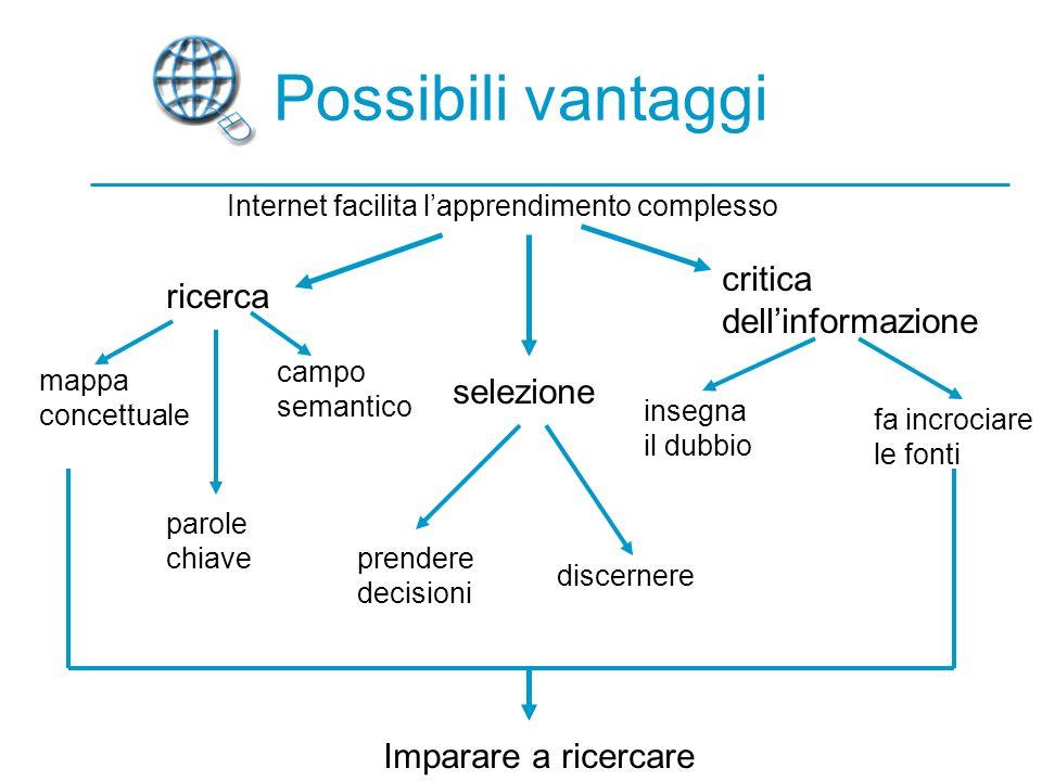 Possibili vantaggi Internet facilita lapprendimento complesso ricerca selezione critica dellinformazione mappa concettuale campo semantico parole chiave prendere decisioni discernere insegna il dubbio fa incrociare le fonti Imparare a ricercare