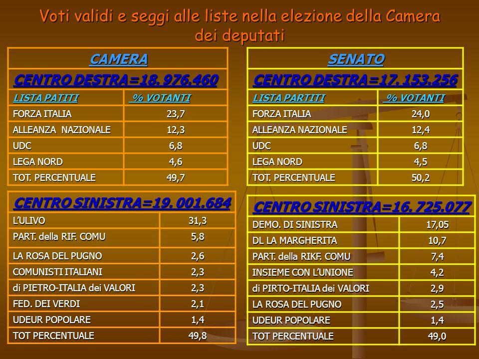 Voti validi e seggi alle liste nella elezione della Camera dei deputati CAMERA CENTRO DESTRA=18. 976.460 LISTA PATITI % VOTANTI % VOTANTI FORZA ITALIA