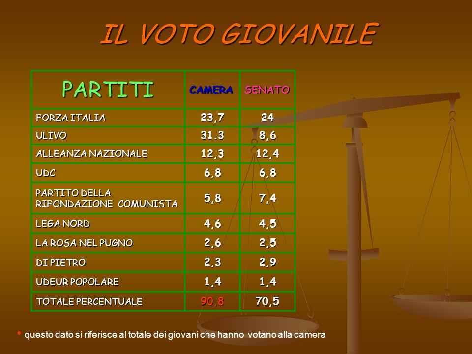 IL VOTO GIOVANILE PARTITICAMERASENATO FORZA ITALIA 23,724 ULIVO31.38,6 ALLEANZA NAZIONALE 12,312,4 UDC6,86,8 PARTITO DELLA RIFONDAZIONE COMUNISTA 5,87