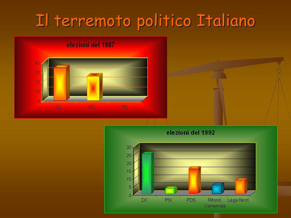 Il terremoto politico Italiano